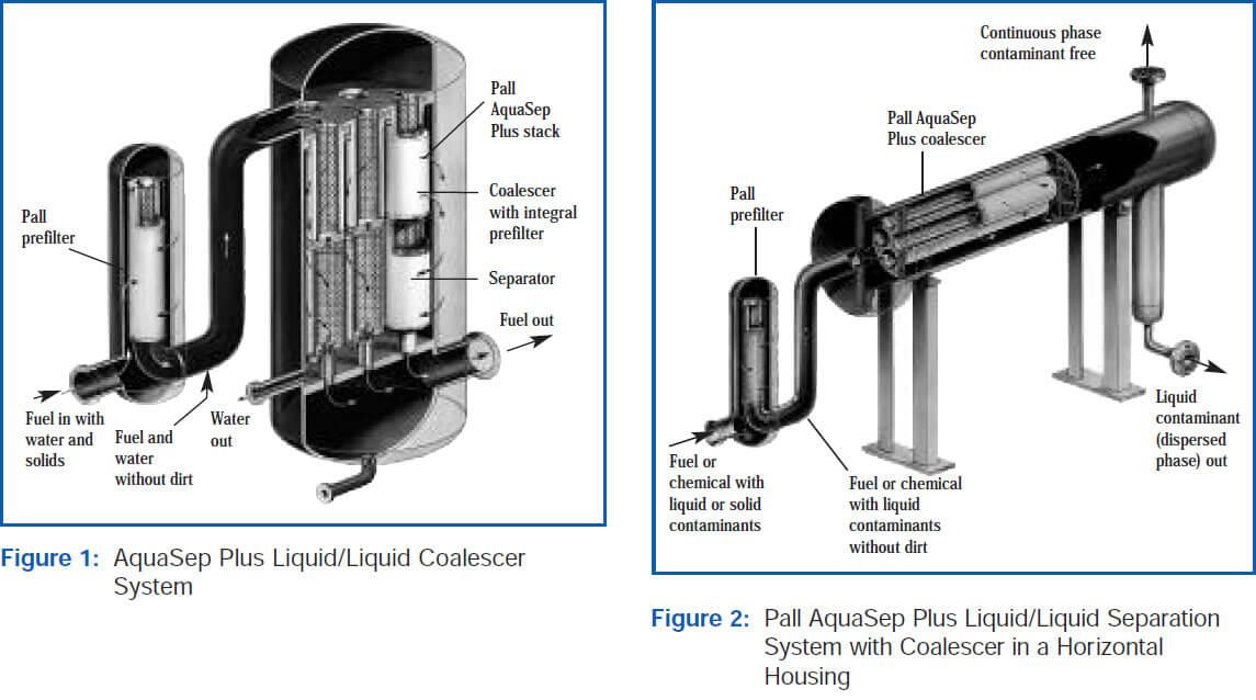 AquaSep Plus L/L Coalescer