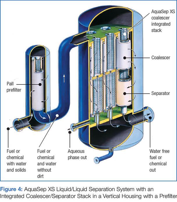 AquaSep XS Figure 4