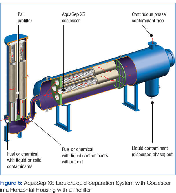 AquaSep XS Figure 5