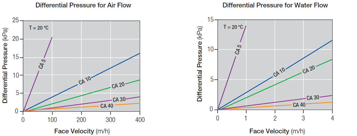 Carbo Filters Flow vs Differential Pressure