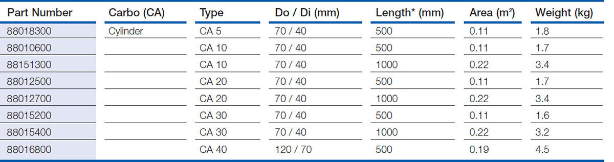 Carbo Filters Standard Dimensions