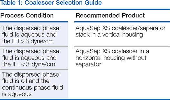 Coalescer Selection Guide