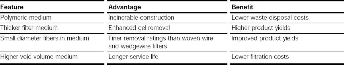 Features and Benefits versus Porous Metal Filters