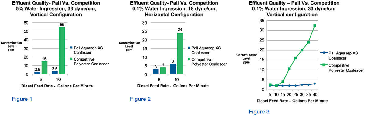 Pall AquaSep XS Comparative Performance