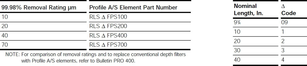 Standard Configurations of Profile A/S Elements
